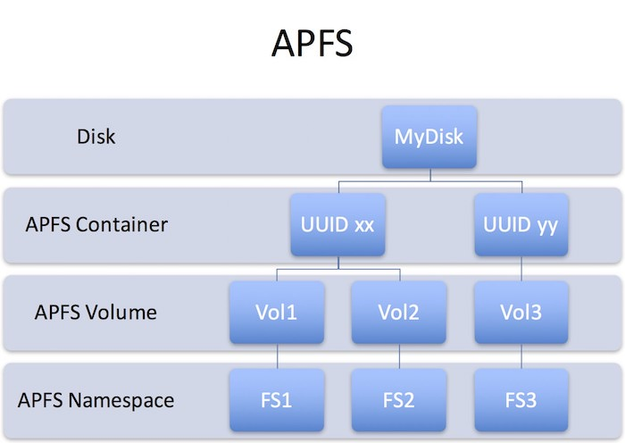 apfs-partition-resizing